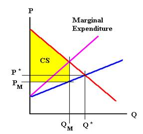 S & D diagram. Shows how Q(m) should be where marginal expenditure and demand intersect to determine the lowest price to quantity ratio