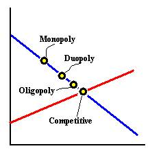 Where markets fall on S & D diagram. From left to right along the demand line: monopoly, duopoly, oligopoly, competitive (equilibrium)