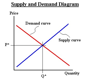 Supply and demand diagram discussed below