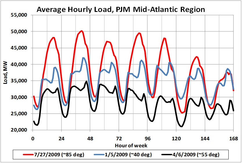 Average Hourly Electricity Load, PJM Mid-Atlantic Region. Compares 120 hours over Spring, Summer and Fall. More below