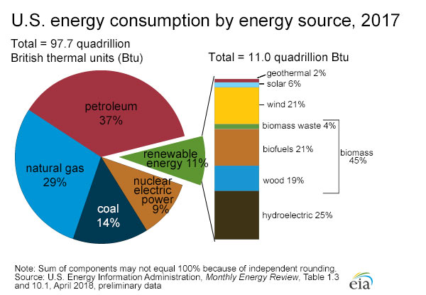 Us Energy Sources >> Energy Production And Consumption In The United States Ebf