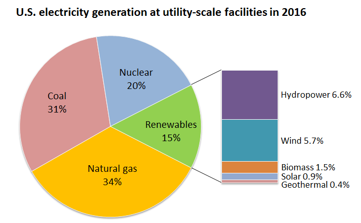 Us Energy Sources >> Major Sources Of Energy In The United States Ebf 301