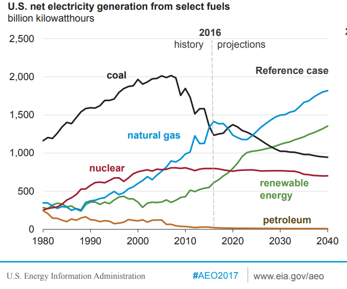 US net electricity generation from select fuels. Described in paragraph above.