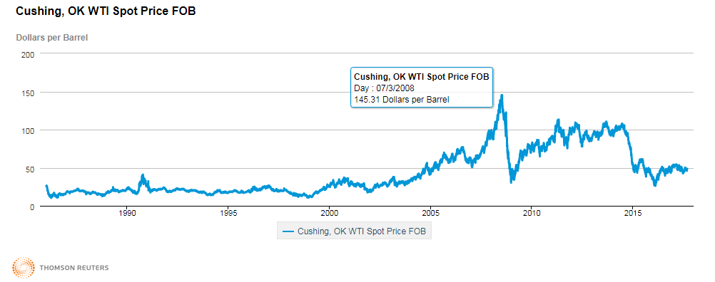 Graph displaying Cushing, OK WTI spot price FOB. See paragraph above for description.