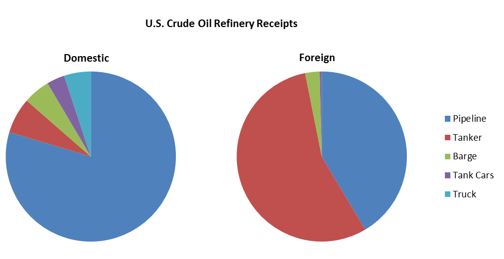 Pie chart of Us Crude oil refinery receipts by transportation sector in 2016. See text above.