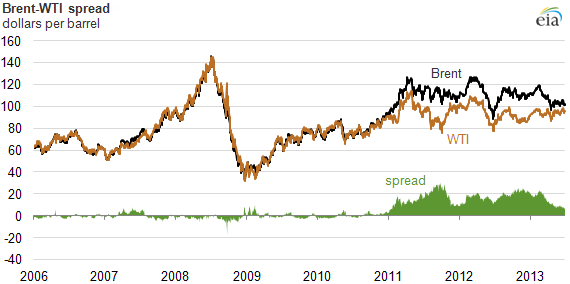 Brent-WTI cost spread, 2006 - 2013. Core concepts discussed in paragraph above.