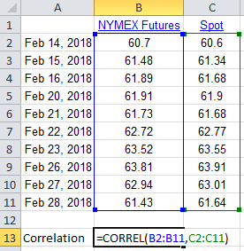 Excel function CORREL() to calculate the correlation between spot and futures for these price data as 0.994