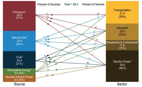 Energy sources and their respective categories of consumption; graphic illustration. Described in text below