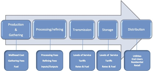 Lesson 6 Crude Oil Logistics Amp Value Chain Ebf 301