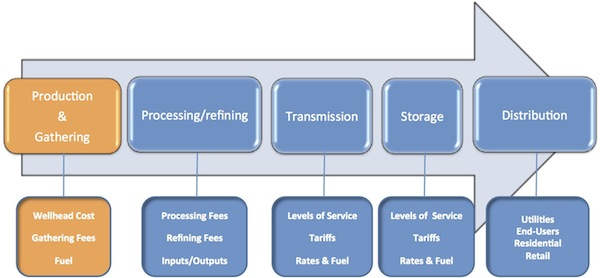 Graphic illustration showing steps of process to get raw products from wells to markets with the production and gathering phase highlighted. Described in text below