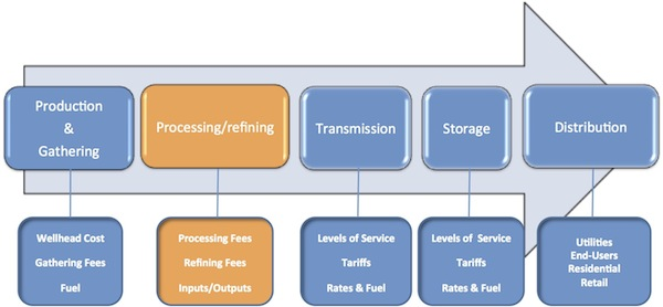 Hqdefault moreover Frackingemissions Px as well Oil And Gas Supply Trading Process further Reliance Petroleum Ltd further Permian Map. on natural gas processing diagram