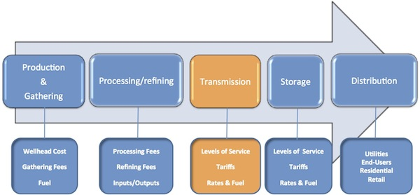 Graphic illustration showing steps of process to get raw products from wells to markets with the transmission phase highlighted. Described in text below