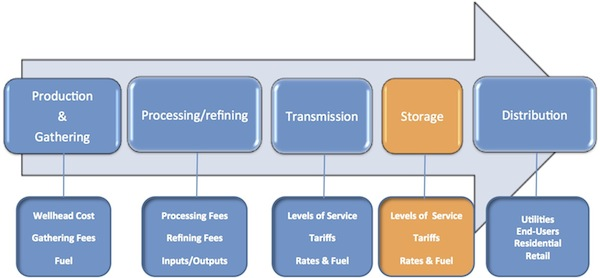 Graphic illustration showing steps of process to get raw products from wells to markets with the storage phase highlighted. Described in text below