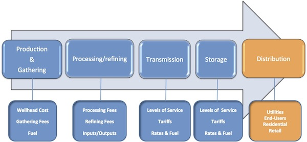 Graphic illustration showing steps of process to get raw products from wells to markets with the distribution phase highlighted. Described in text below