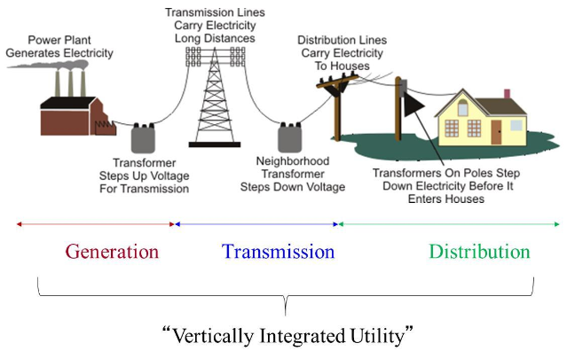 Image showing the three segments of a vertically integrated utility; generation, transmission, and distribution. See the accessible long description below..