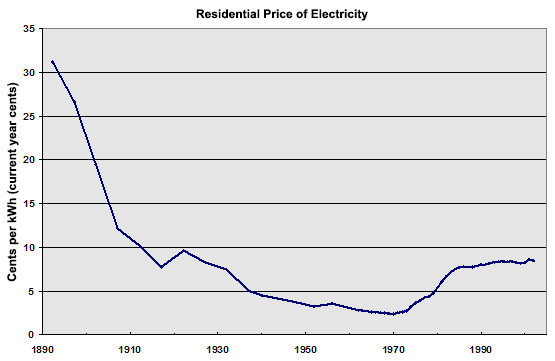 Graph showing the trend of the price of residential electricity.