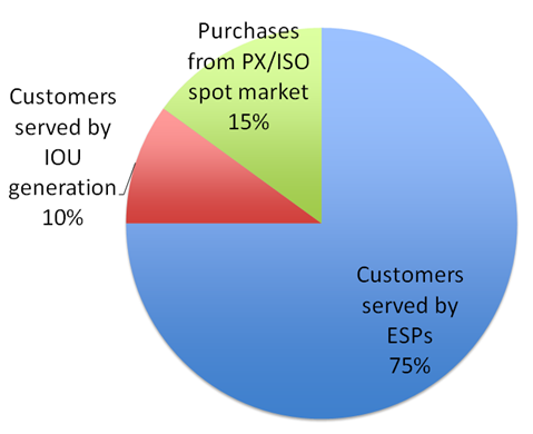 Pie chart showing 75% of CA customers served by ESPs, 15% served by PX and ISO, and 10% served by IOU.