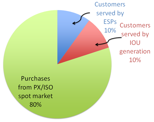 Pie chart showing 80% served by PX and ISO, 10% served by ESPs, and 10% served by IOU.
