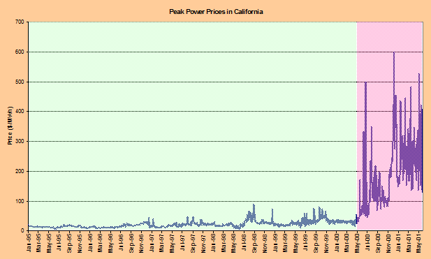 Graph showing peak power prices in California spiking after May 2000.