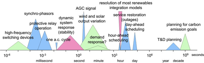 Schematic of time scales involved in power system planning and operations