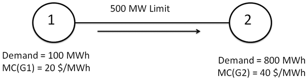 A two node network with a 500 MW transmission line limit.