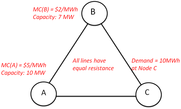 A three node network with marginal costs and 10 MW of demand at node C.