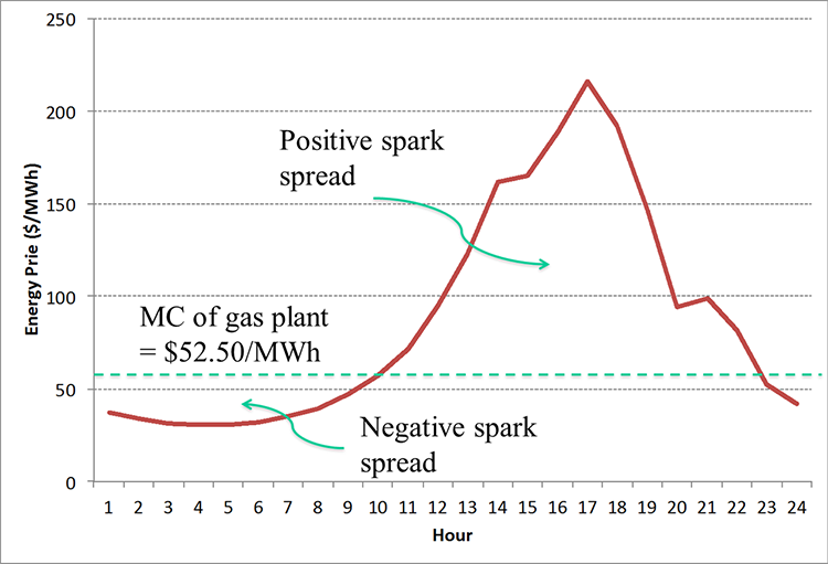 Chart showing a positive and negative Spark Spread over a 24 hour period.