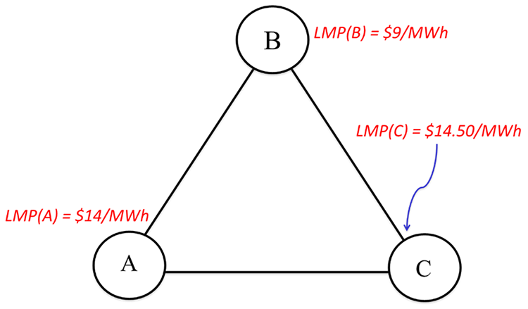 A three node network with properties described in the caption.