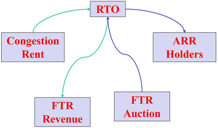 Flow of money between participants: congestion rent to RTO, RTO to FTR Revenue, FTR Auction to RTO, and RTO to ARR Holders.