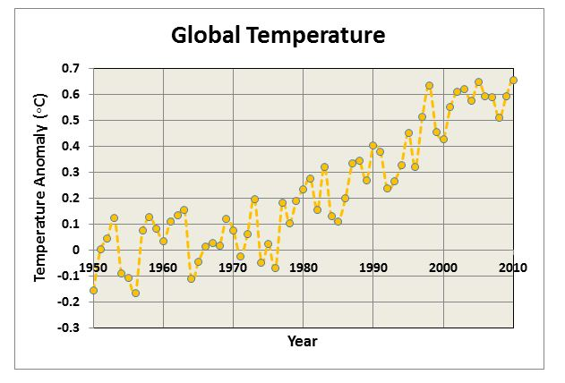 Graph of global temperature 1950-2010; graph shows upward trend with temperature anomalies ranging from -0.1 degrees Celsius in 1950 to 0.65 degrees Celsius in 2010