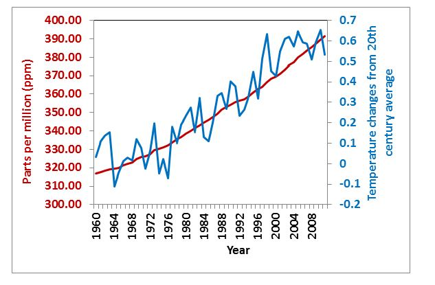 Graph showing temperature changes from the 20th century average superimposed on CO2 concentration (ppm) 1960-2008. The data shows a positive correlation  between variables with an increasing trend.