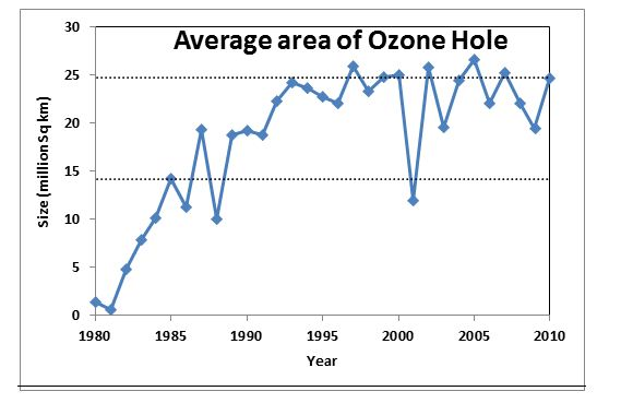 Graph showing growth of the average area of the ozone hole; 1980-2010