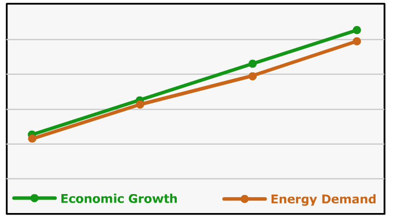 Graph of energy consumption of developing countries. Described in text above.