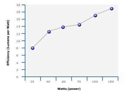 Types Of Lighting Incandescent Bulbs Egee 102 Energy