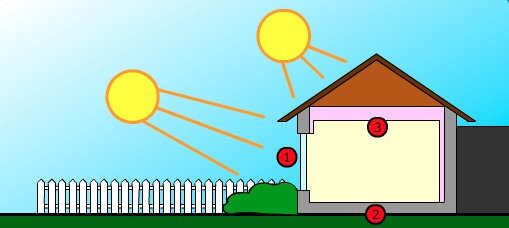 Passive Solar Heating Systems Egee 102 Energy Conservation And Environmental Protection