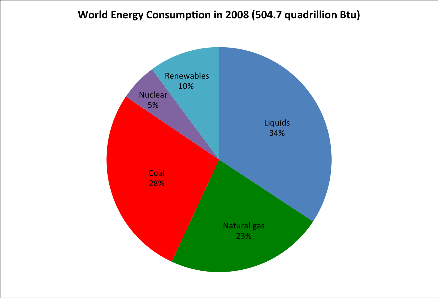 Current and Future Energy Sources of the World | EGEE 102: Energy ...