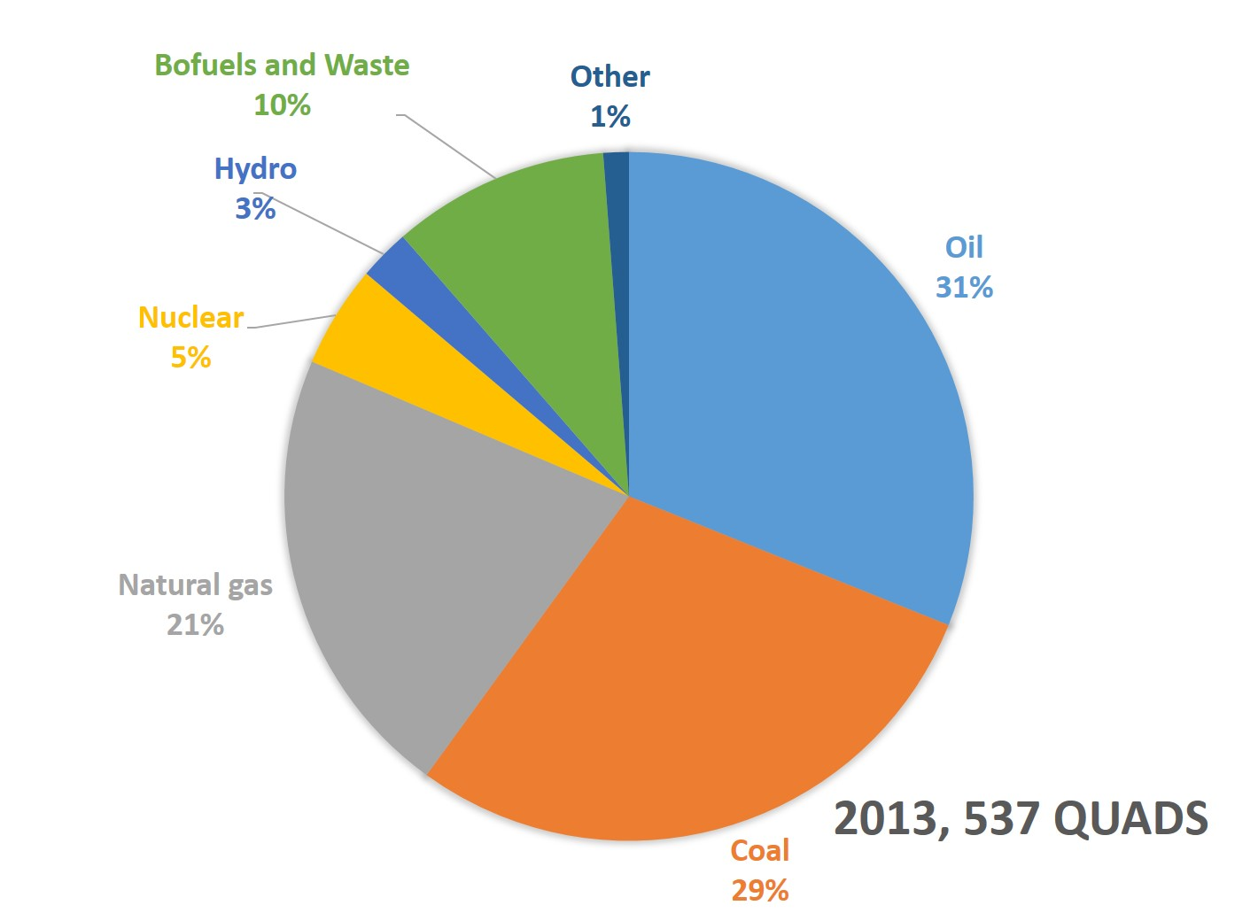 Is Shale Gas the Future Energy Source?