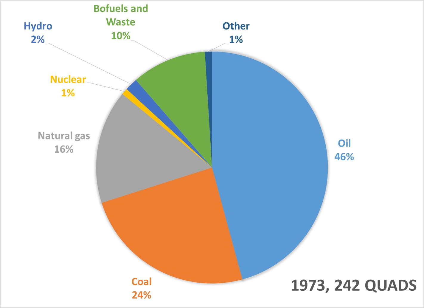 World Energy Consumption in 1973 by fuel type: Oil 46%, Coal 24%, Natural gas 16%, Nuclear 1%, Hydro 2%, Biofuels & Waste 10%, Other 1%