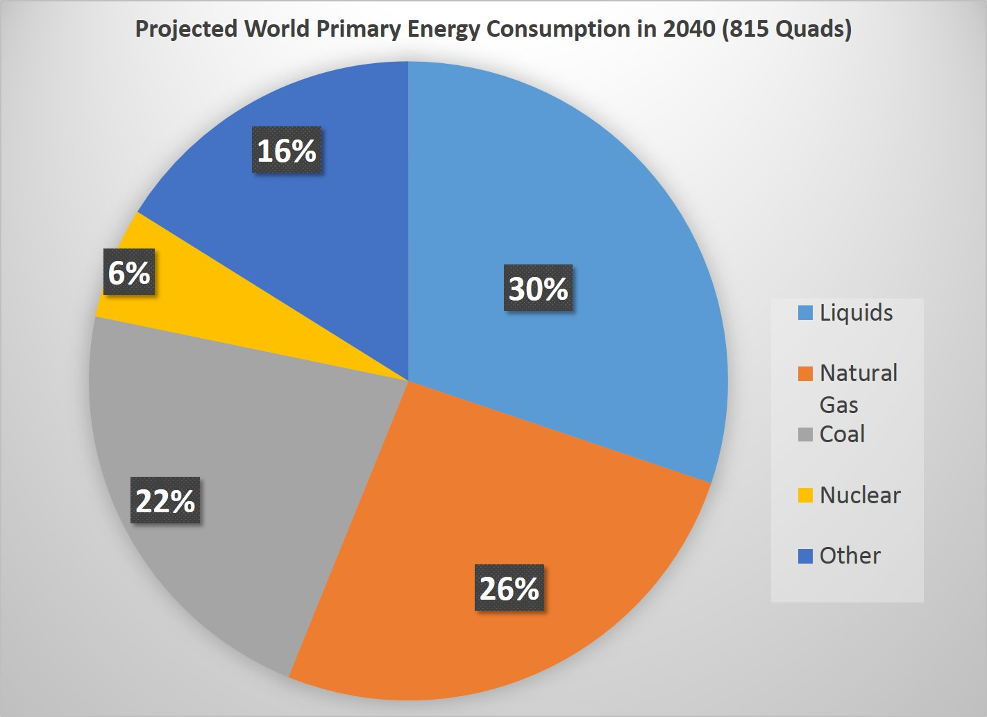 Projected World Energy Consumption by Fuel Source in 2040: Liquids 30%, Natural gas 26%, Coal 22%, Nuclear 6%, Other 16%