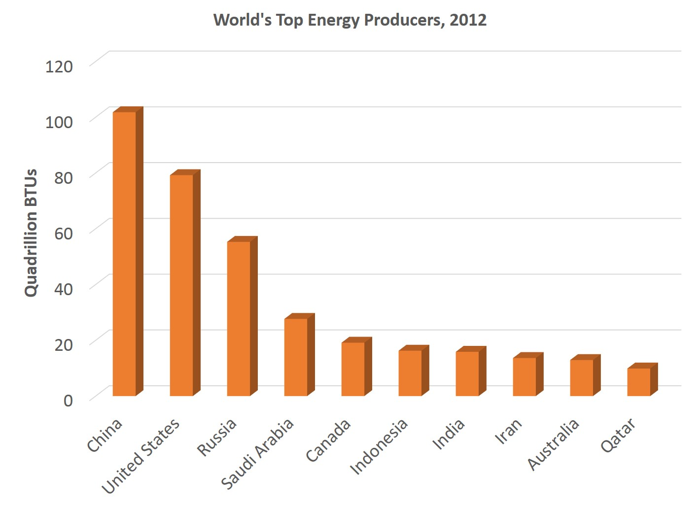 Major Producers Of Natural Gas