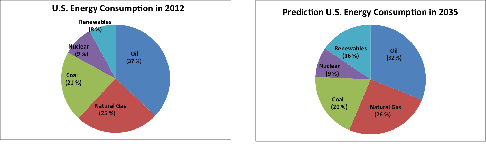 Two pie charts showing US energy consumption in 2012 and predicted in 2035. Refer to text description below.