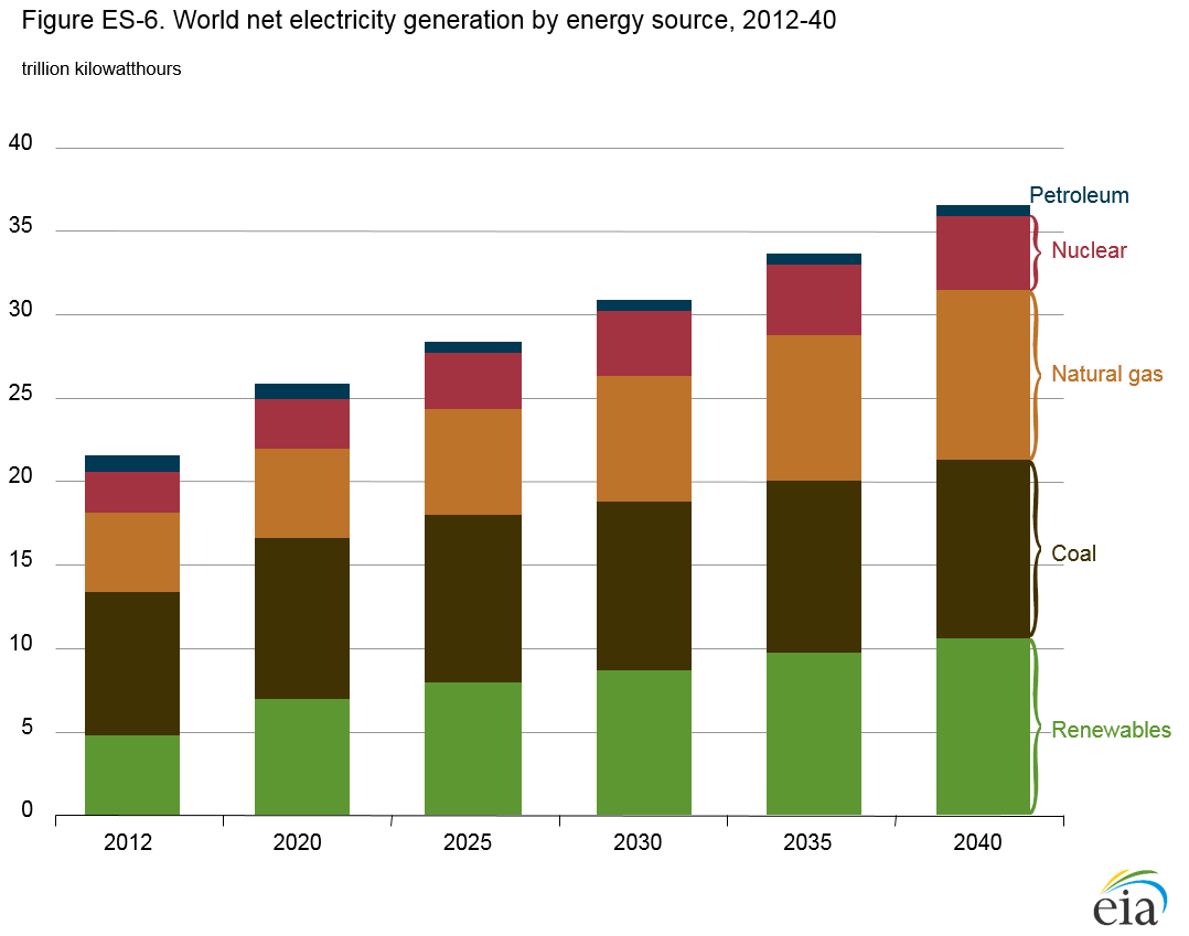 World net electricity generation by energy sources (renewables, coal, natural gas, nuclear, and petroleum) from  2012 to 2040. Graph shows an overall increase in each type.