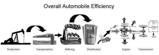 Overall Automobile Efficiency diagram shows progression of energy for an automobile. Production, transportation, refining, distribution, and finally the actual use in the car's engine and transmission.