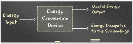 Energy input flows into an Energy Conversion Device and Useful Energy Output and Energy Dissipated to the Surroundings come out of the device.