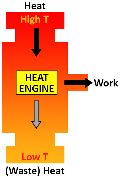Heat Engine diagram showing that high temperature heat produced by burning fuel is converted into mechanical work and low temperature exhaust.