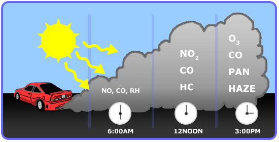 Typical pollutant profile and ozone formation during the day. 6:00am yields NO, CO, RH; 12:00 noon yields NO2, CO, HC; 3:00pm yields O3, CO, PAN, HAZE