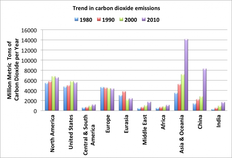 Graph of CO2 emission trends. Described in text above.