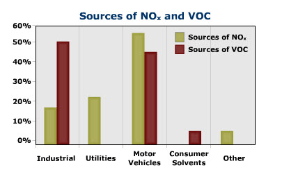 Major sources of NOx and VOC's including: Industrial, utilities, motor vehicles, consumer solvents, and other sources