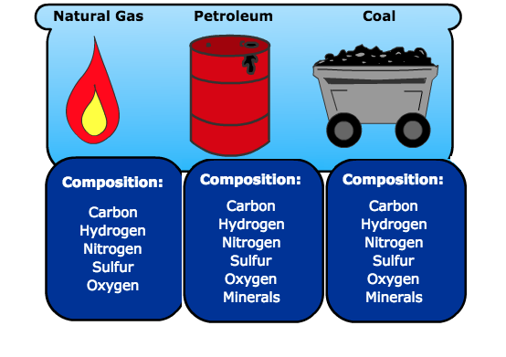 fossil_fuels.png