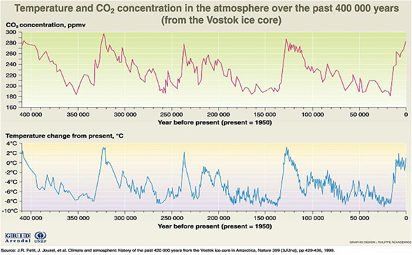 Global temperature and CO2 concentration changes over the past 400,000 years; data shows an overall horizontal trend of low to moderate temp/CO2 with fairly regular spikes in temp/CO2